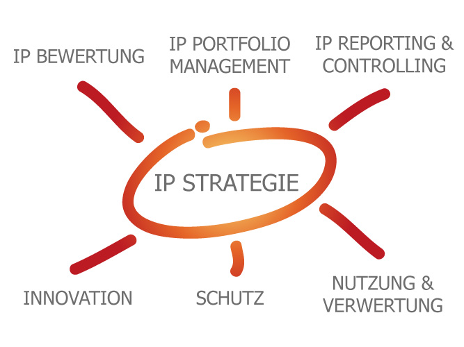 IP Strategie